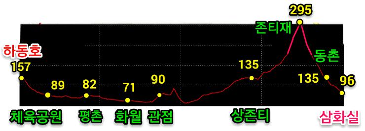 하동호-삼화실 고도표