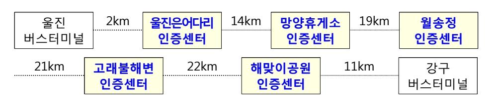 동해안 경북 구간 인증부스